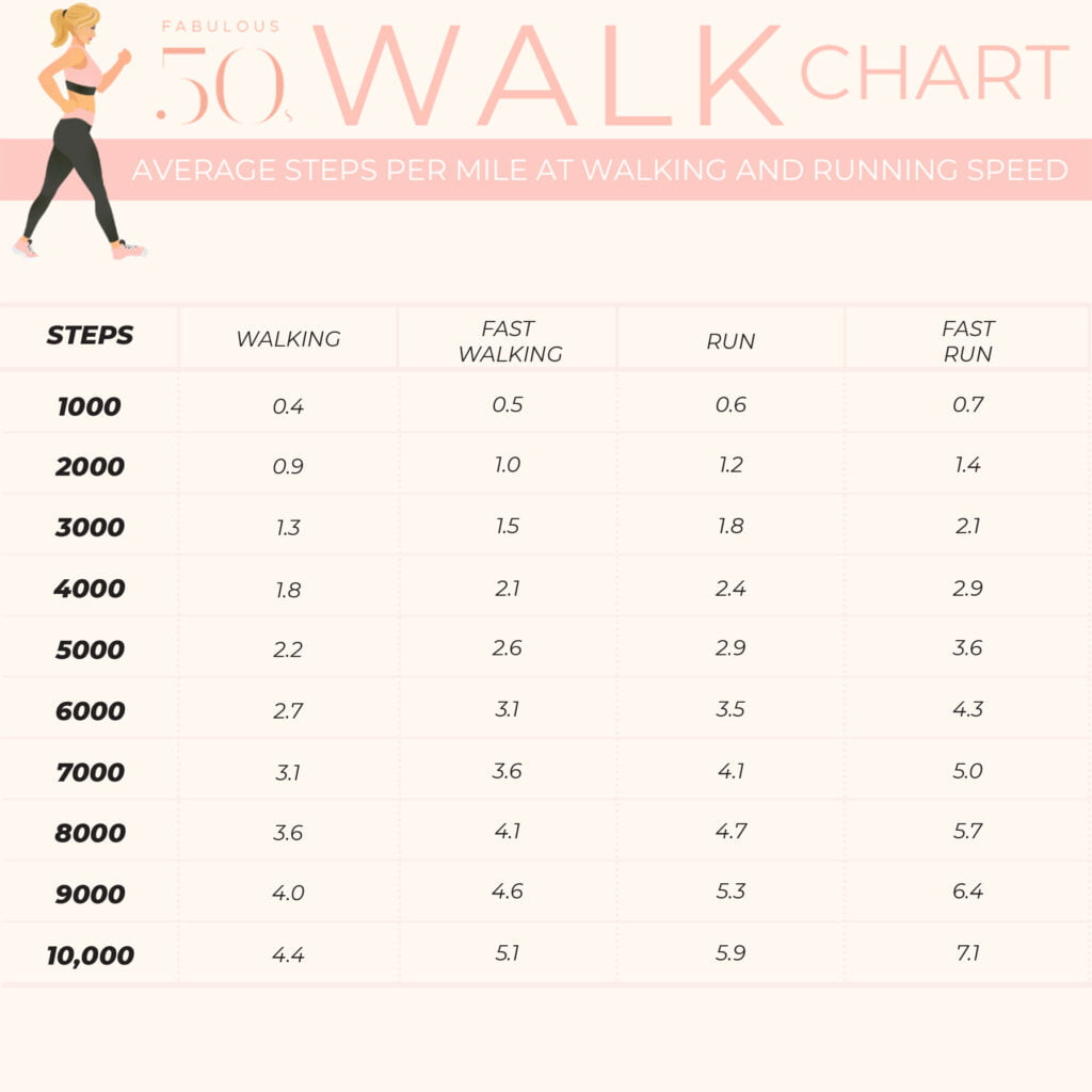 How many steps a day for weight loss